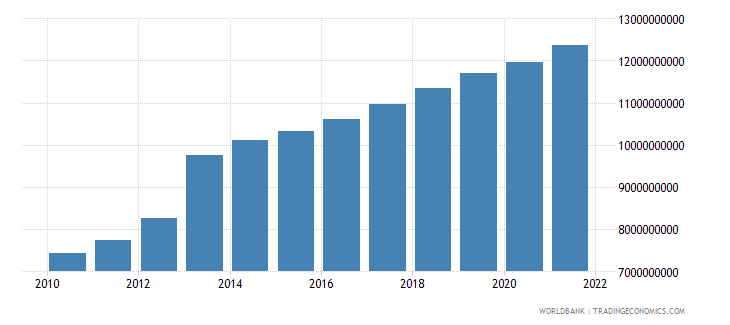 equatorial guinea household final consumption expenditure ppp constant 2005 international dollar wb data
