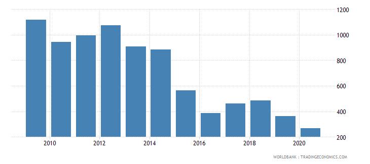 equatorial guinea import volume index 2000  100 wb data