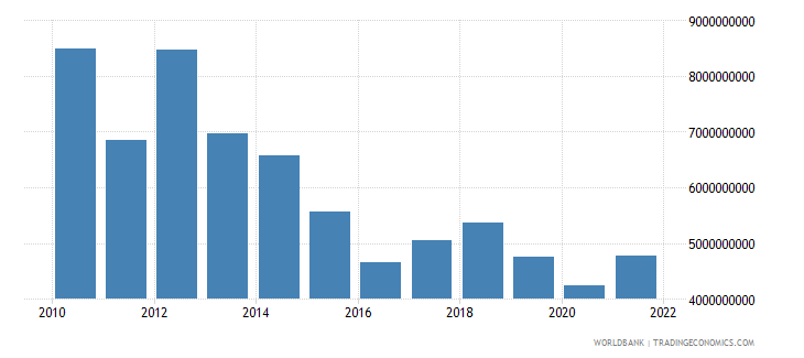 equatorial guinea imports of goods and services constant 2000 us dollar wb data