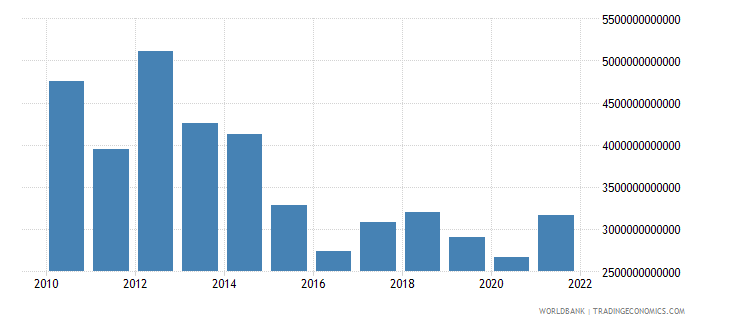 equatorial guinea imports of goods and services current lcu wb data