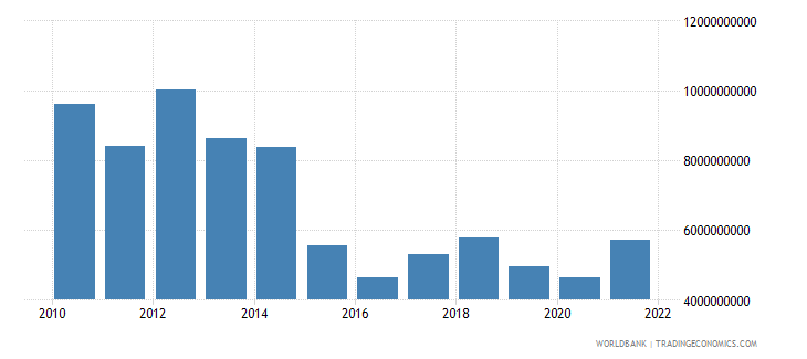 equatorial guinea imports of goods and services us dollar wb data