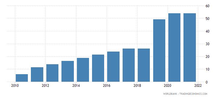 equatorial guinea individuals using the internet percent of population wb data