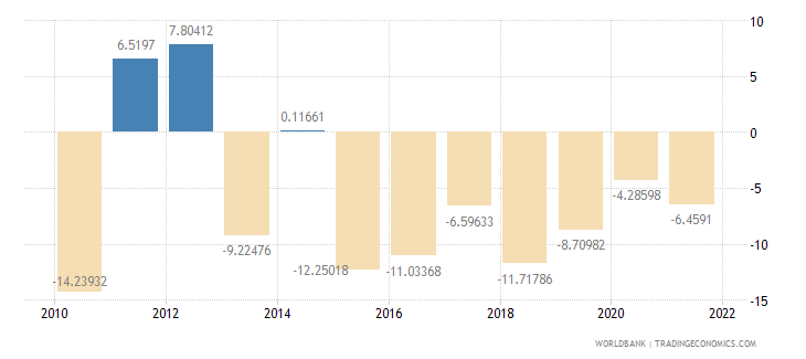 equatorial guinea industry value added annual percent growth wb data