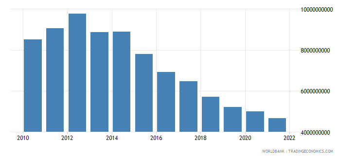 equatorial guinea industry value added constant 2000 us dollar wb data