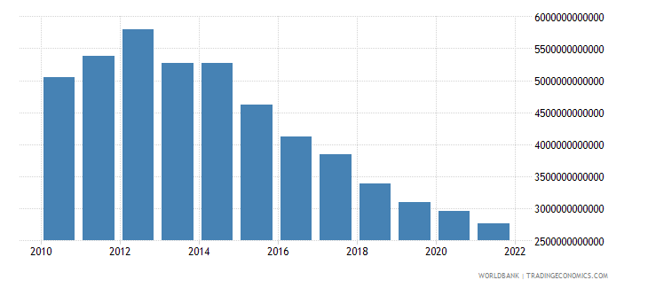 equatorial guinea industry value added constant lcu wb data