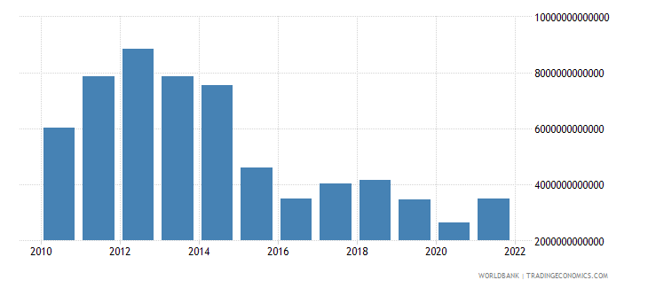 equatorial guinea industry value added current lcu wb data