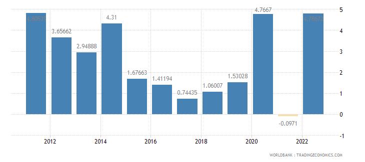 equatorial guinea inflation consumer prices annual percent wb data