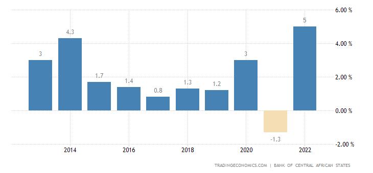 Equatorial Guinea Inflation Rate