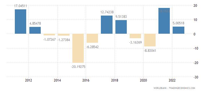 equatorial guinea inflation gdp deflator annual percent wb data