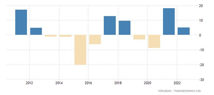 equatorial guinea inflation gdp deflator linked series annual percent wb data