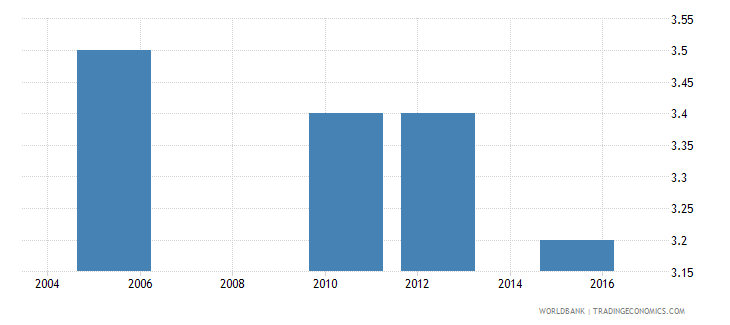 equatorial guinea intentional homicides per 100 000 people wb data