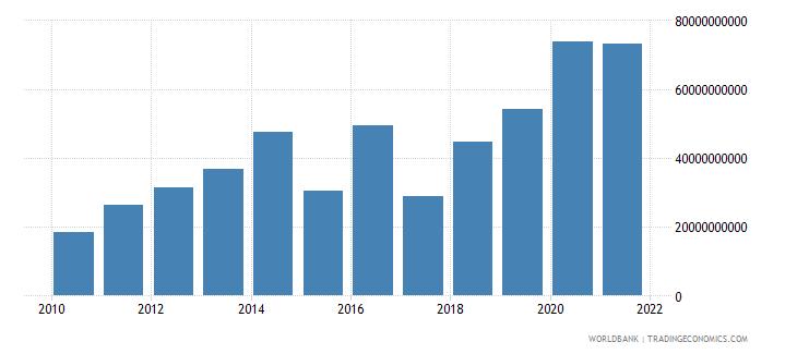 equatorial guinea interest payments current lcu wb data