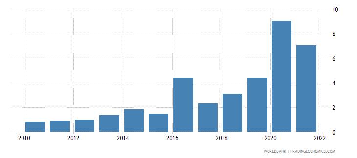 equatorial guinea interest payments percent of revenue wb data