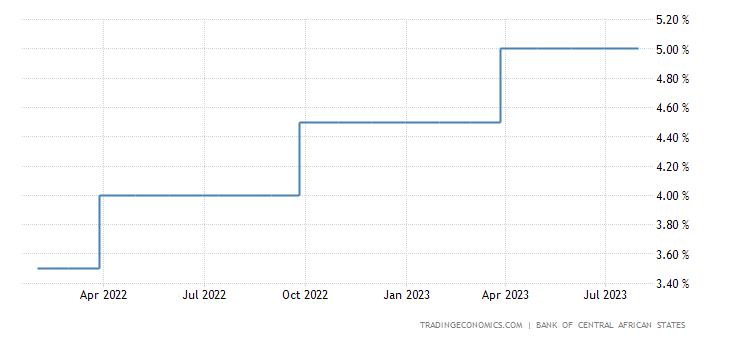 Equatorial Guinea Interest Rate
