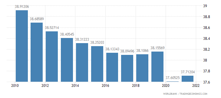 equatorial guinea labor force female percent of total labor force wb data