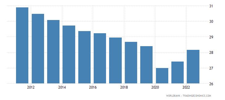 equatorial guinea labor force participation rate for ages 15 24 male percent modeled ilo estimate wb data