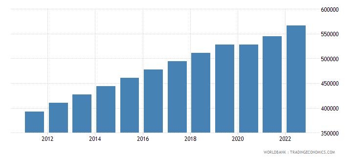 equatorial guinea labor force total wb data