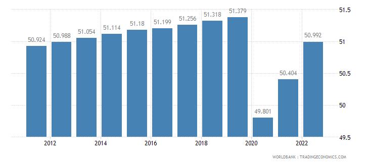 equatorial guinea labor participation rate female percent of female population ages 15 plus  wb data
