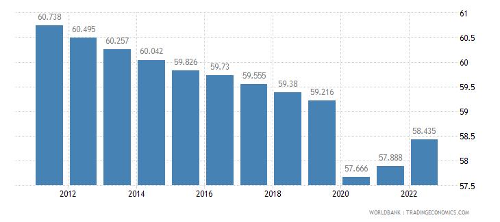 equatorial guinea labor participation rate male percent of male population ages 15 plus  wb data