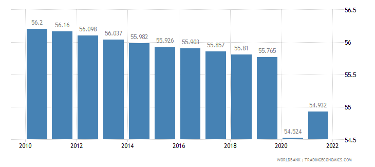 equatorial guinea labor participation rate total percent of total population ages 15 plus  wb data