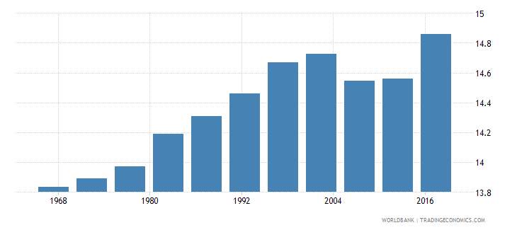 equatorial guinea life expectancy at age 60 male wb data