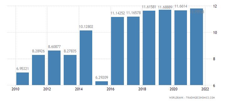 equatorial guinea liner shipping connectivity index maximum value in 2004  100 wb data