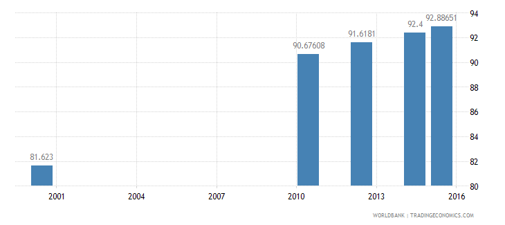equatorial guinea literacy rate adult female percent of females ages 15 and above wb data