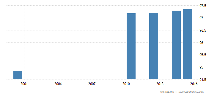 equatorial guinea literacy rate adult male percent of males ages 15 and above wb data
