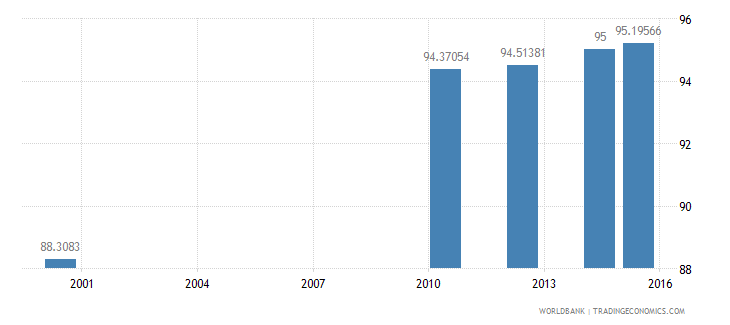 equatorial guinea literacy rate adult total percent of people ages 15 and above wb data