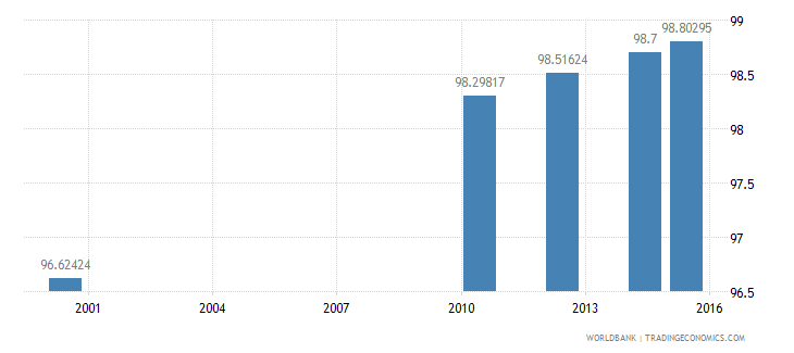 equatorial guinea literacy rate youth female percent of females ages 15 24 wb data