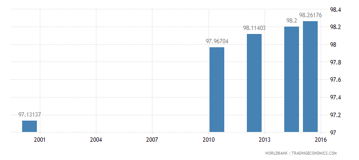 equatorial guinea literacy rate youth total percent of people ages 15 24 wb data