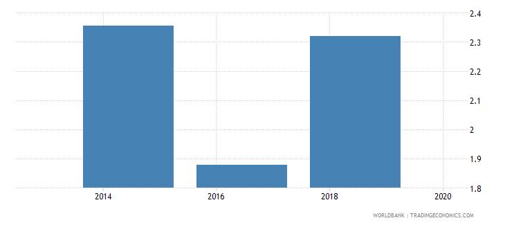 equatorial guinea logistics performance index overall 1 low to 5 high wb data
