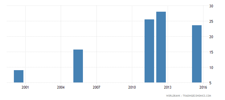 equatorial guinea lower secondary completion rate female percent of relevant age group wb data