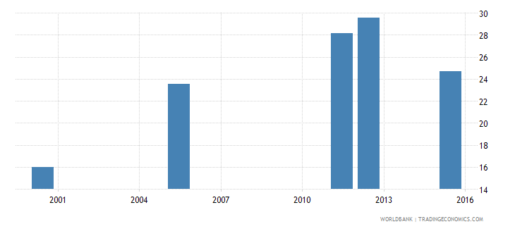 equatorial guinea lower secondary completion rate male percent of relevant age group wb data