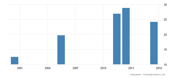 equatorial guinea lower secondary completion rate total percent of relevant age group wb data