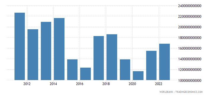 equatorial guinea manufacturing value added current lcu wb data
