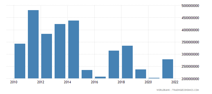 equatorial guinea manufacturing value added us dollar wb data