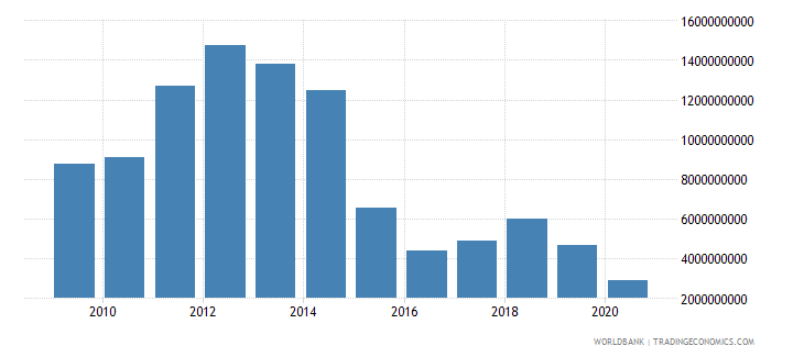 equatorial guinea merchandise exports by the reporting economy us dollar wb data