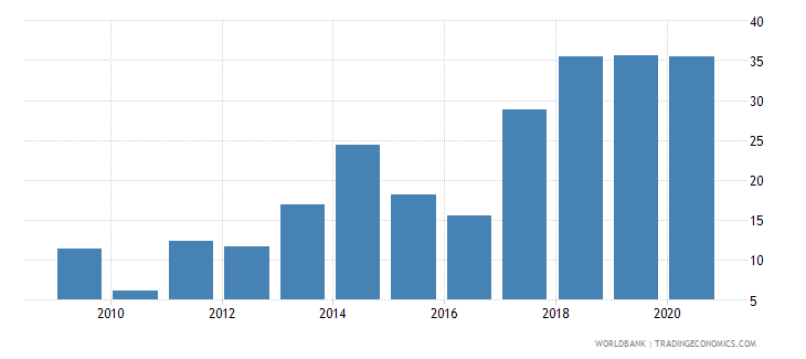 equatorial guinea merchandise exports to developing economies in east asia  pacific percent of total merchandise exports wb data