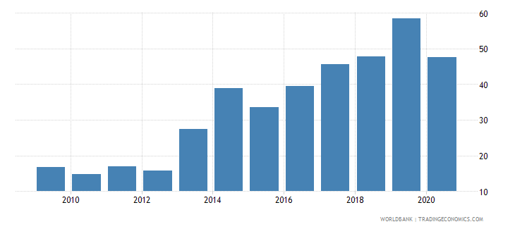 equatorial guinea merchandise exports to developing economies outside region percent of total merchandise exports wb data