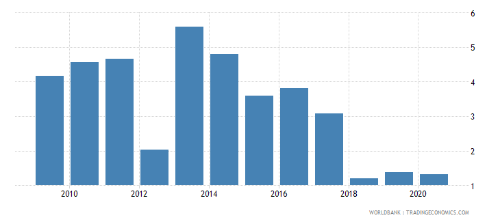 equatorial guinea merchandise exports to developing economies within region percent of total merchandise exports wb data