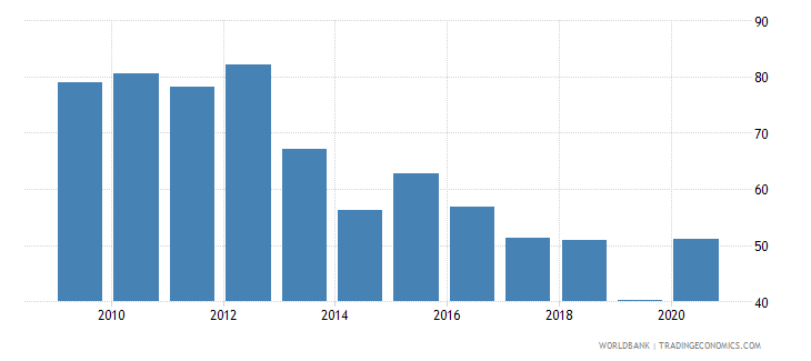 equatorial guinea merchandise exports to high income economies percent of total merchandise exports wb data