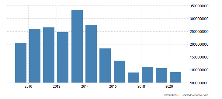 equatorial guinea merchandise imports by the reporting economy us dollar wb data