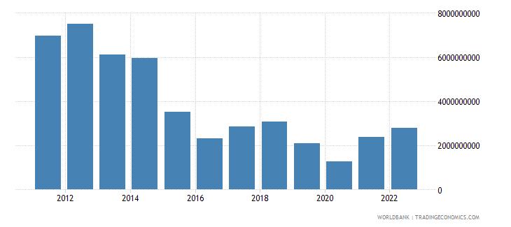 equatorial guinea merchandise imports us dollar wb data