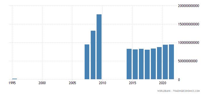 equatorial guinea military expenditure current lcu wb data