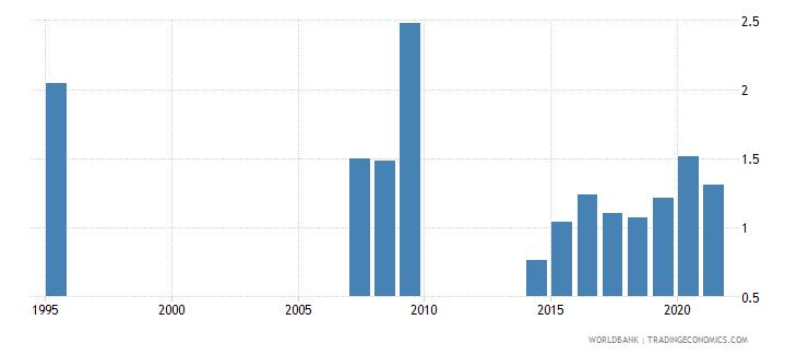 equatorial guinea military expenditure percent of gdp wb data