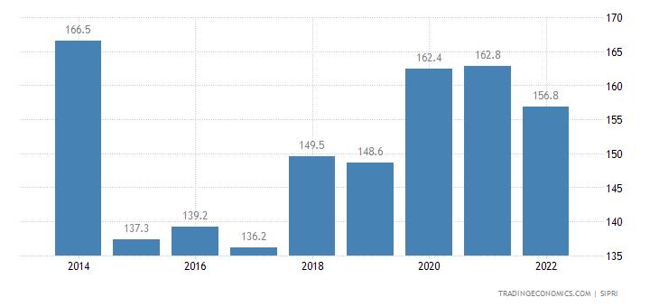 Equatorial Guinea Military Expenditure