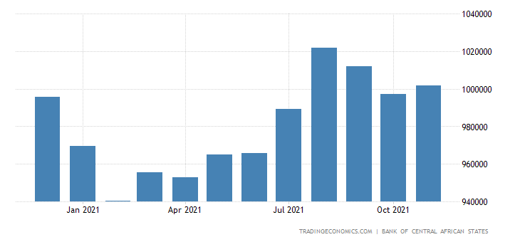 Equatorial Guinea Money Supply M2