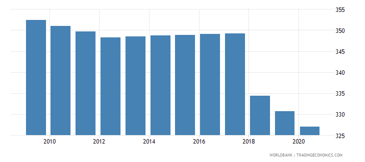 equatorial guinea mortality rate adult male per 1 000 male adults wb data