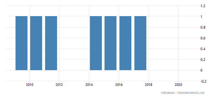 equatorial guinea national accounts base year wb data